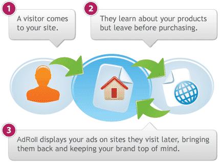 Retargeting Ads Branding