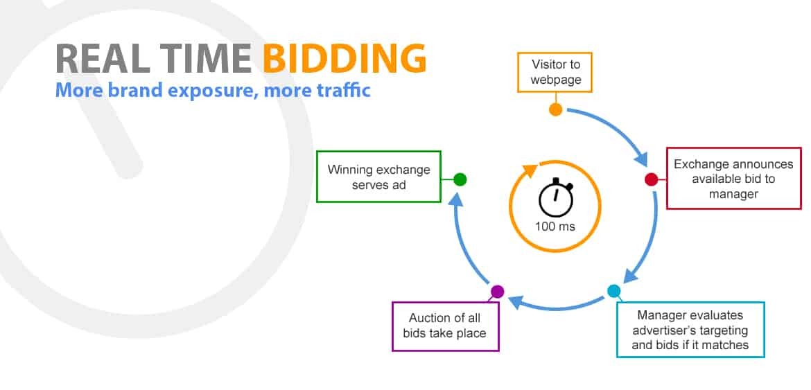 Real Time Bidding To Retarget Website Visitors Company Atlanta